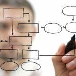 Proje Geliştirme Süreci Nasıl Olmalı?